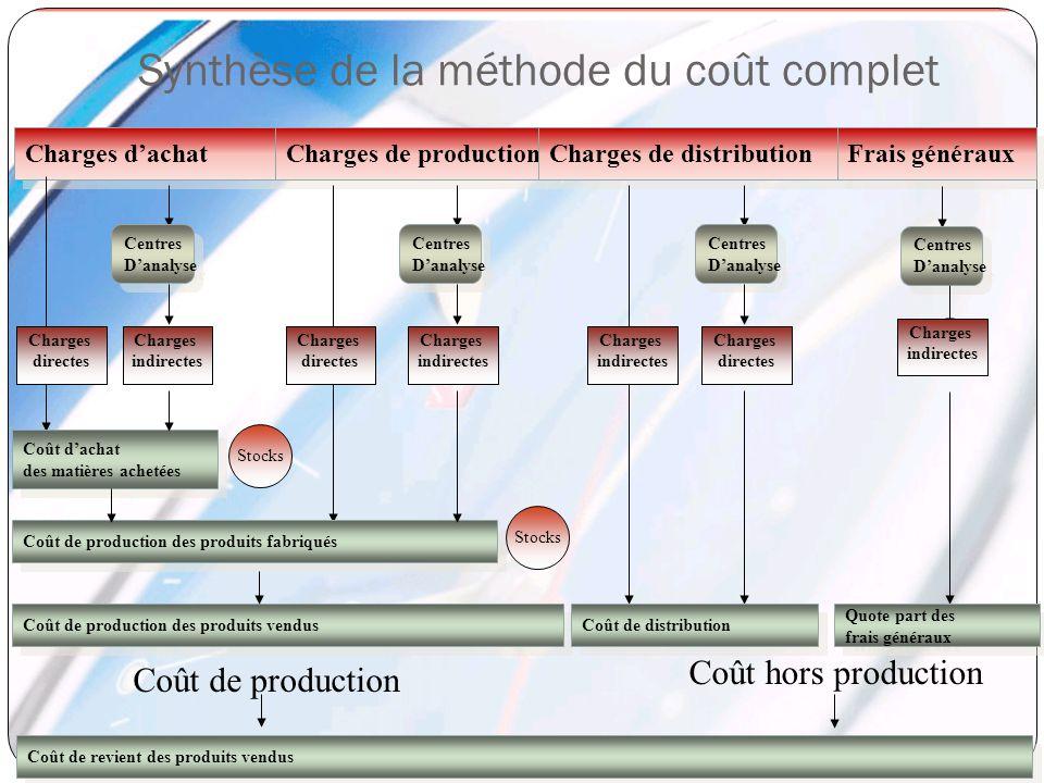 Synthèse de la méthode du coût complet