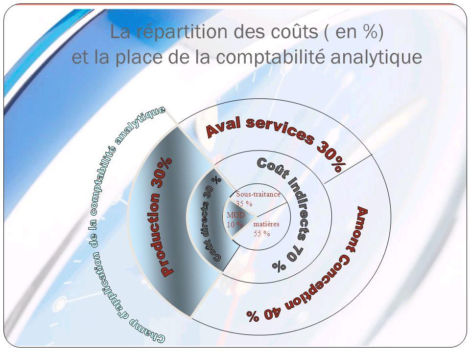 La répartition des coûts ( en %) et la place de la comptabilité analytique