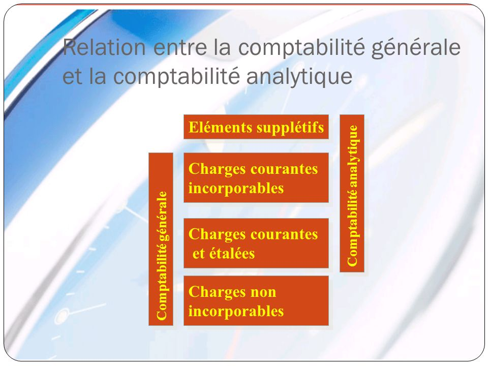 Relation entre la comptabilité générale et la comptabilité analytique