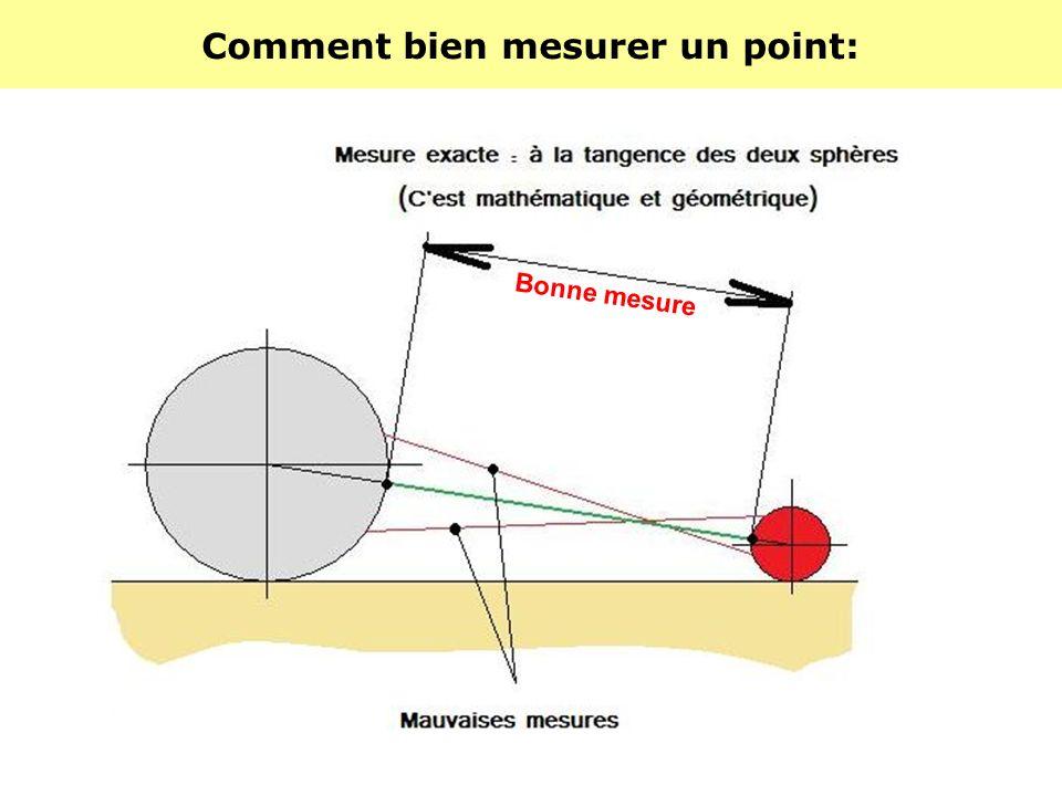 Comment bien mesurer un point: