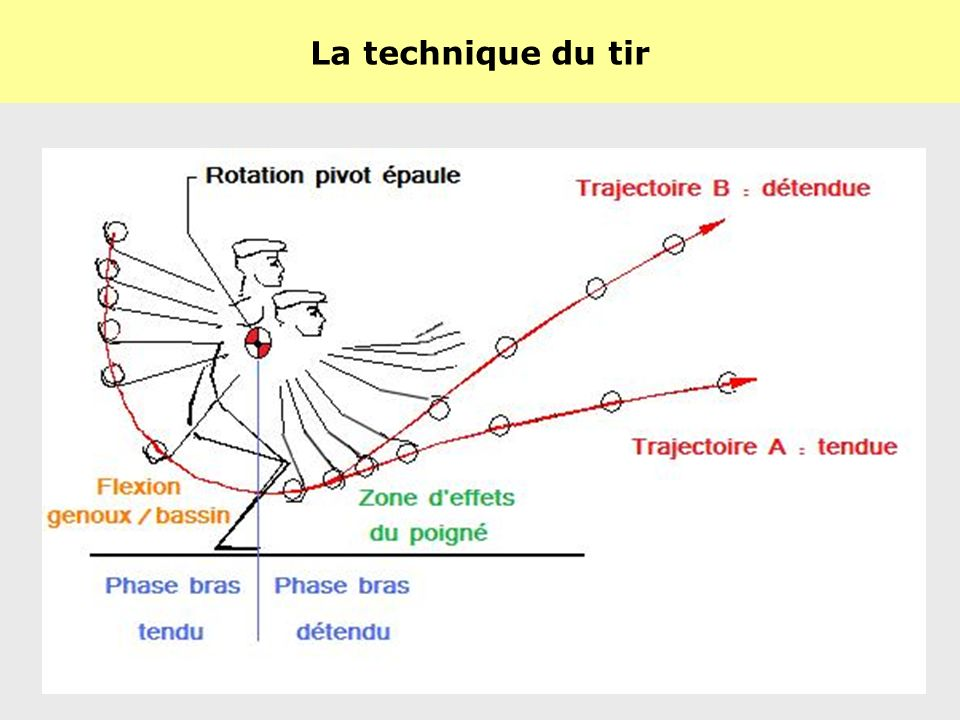 La technique du tir