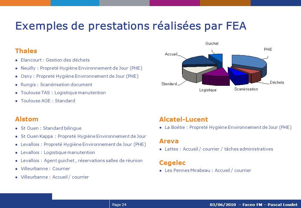 Exemples de prestations réalisées par FEA