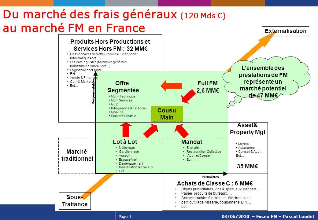 Du marché des frais généraux (120 Mds €) au marché FM en France