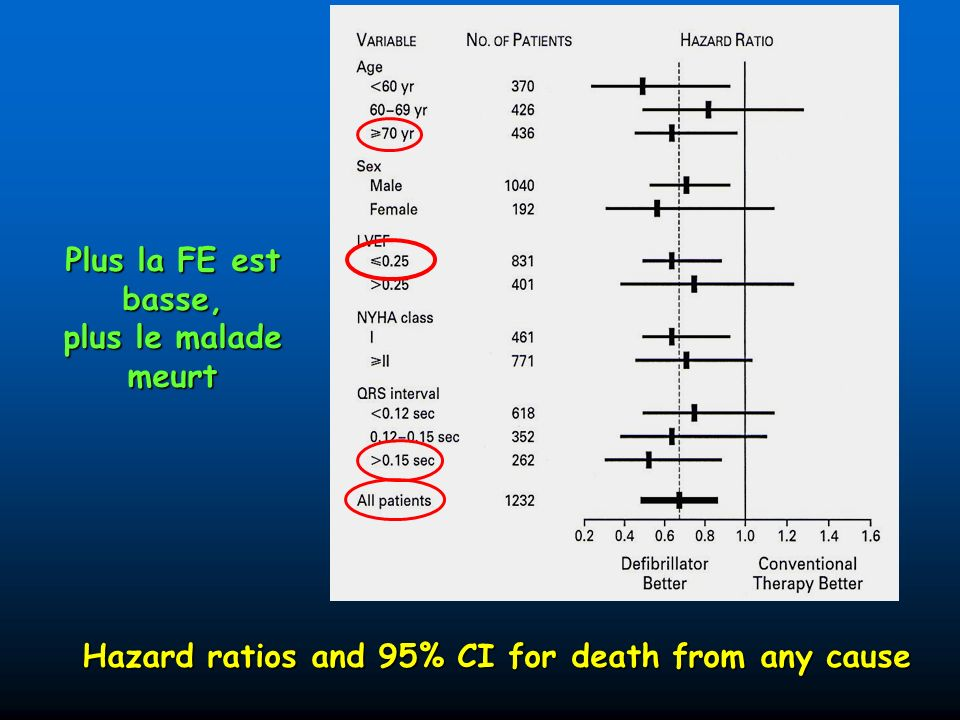 Hazard ratios and 95% CI for death from any cause