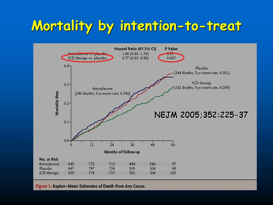Mortality by intention-to-treat