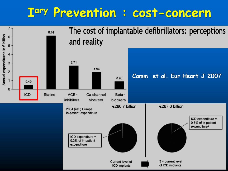 Iary Prevention : cost-concern