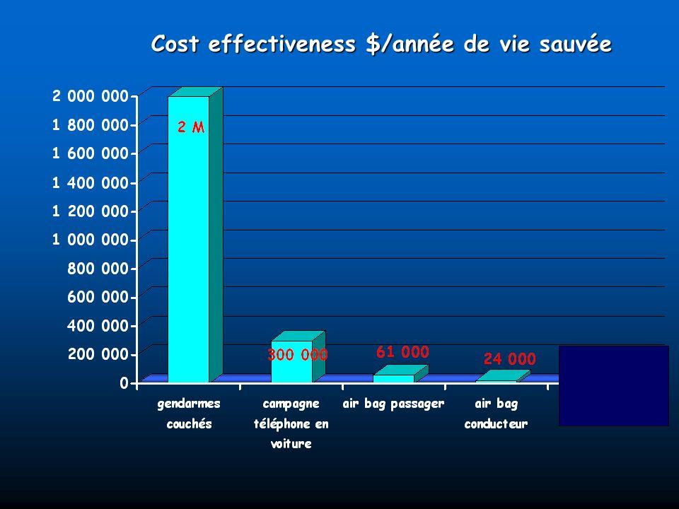 Cost effectiveness $/année de vie sauvée
