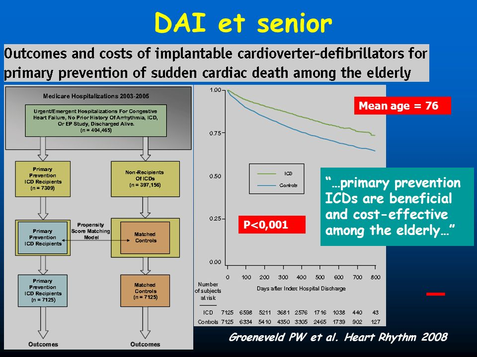 DAI et senior Mean age = 76. …primary prevention ICDs are beneficial and cost-effective. among the elderly…