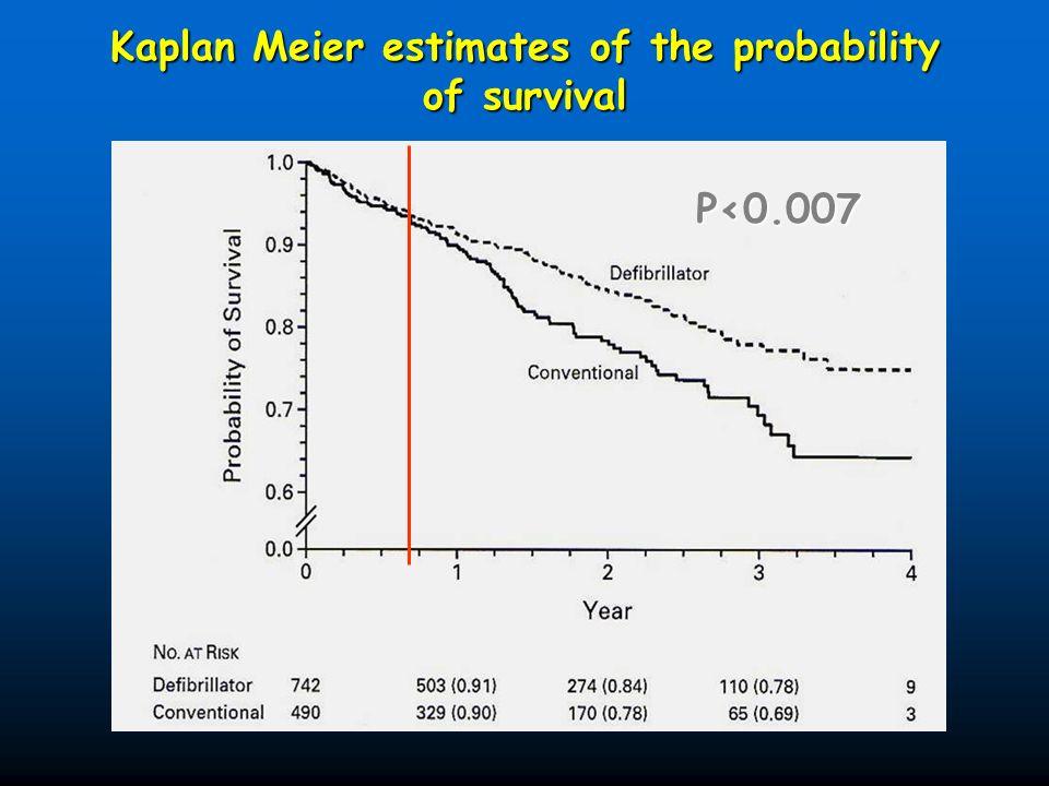 Kaplan Meier estimates of the probability of survival
