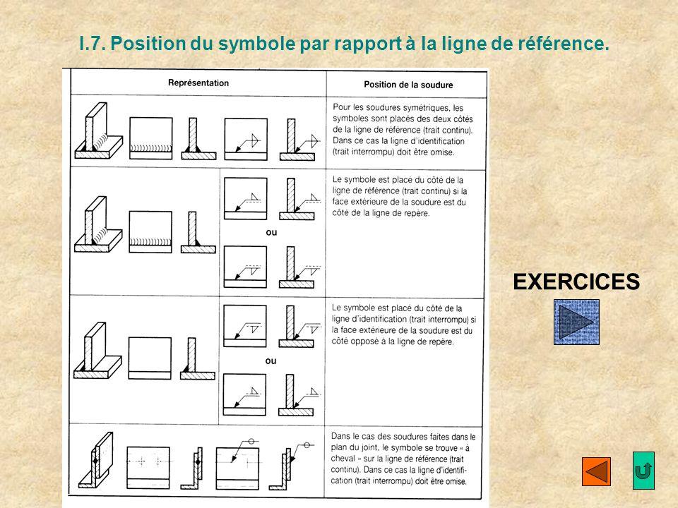 I.7. Position du symbole par rapport à la ligne de référence.
