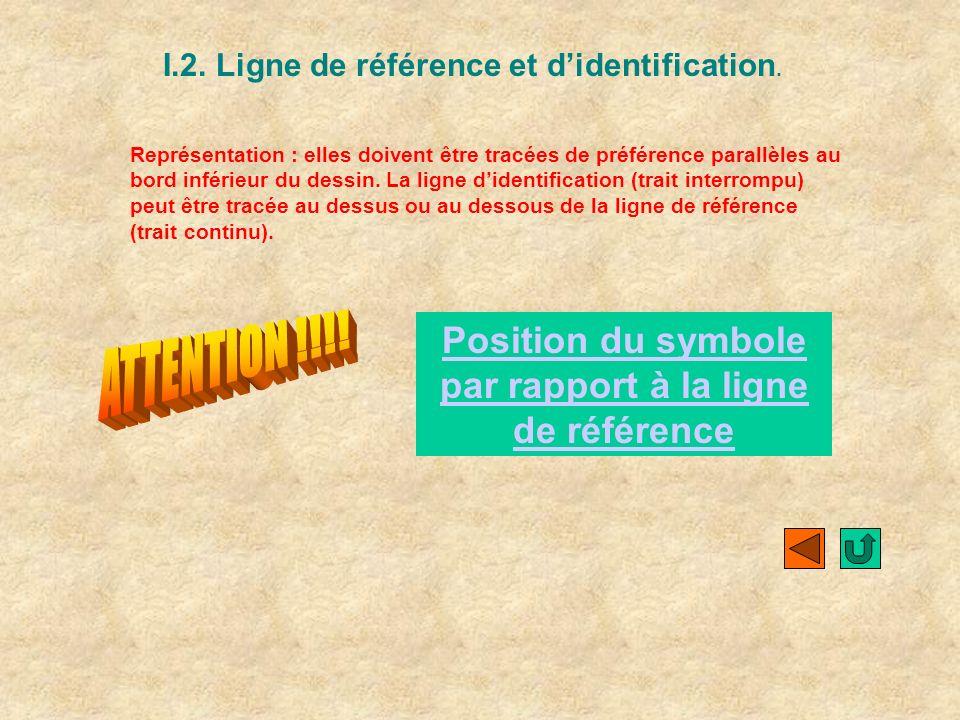 ATTENTION !!!! Position du symbole par rapport à la ligne de référence