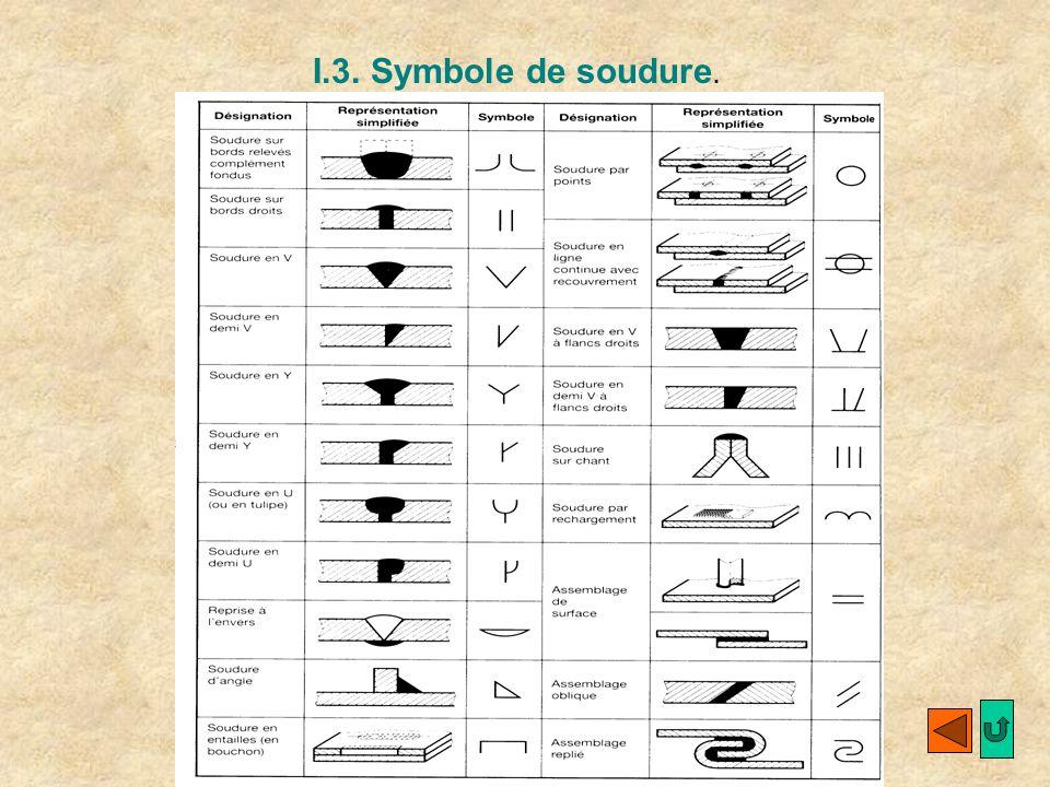 I.3. Symbole de soudure.