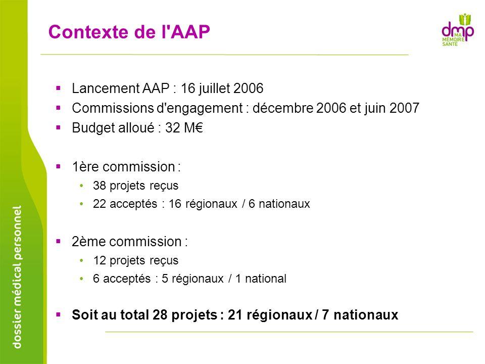 Contexte de l AAP Lancement AAP : 16 juillet 2006