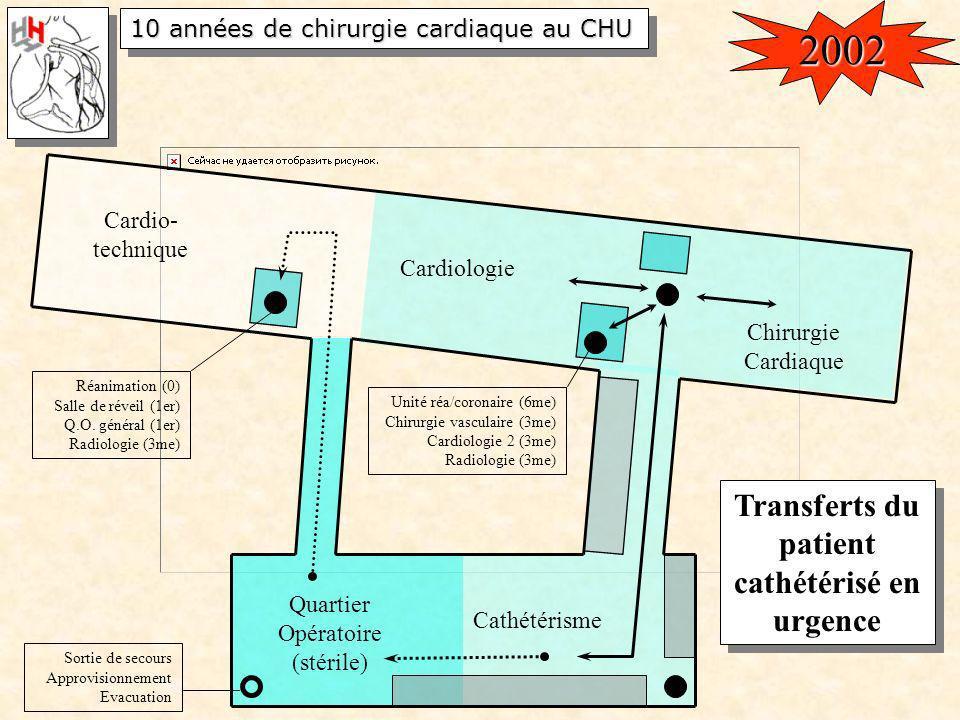 Transferts du patient cathétérisé en urgence
