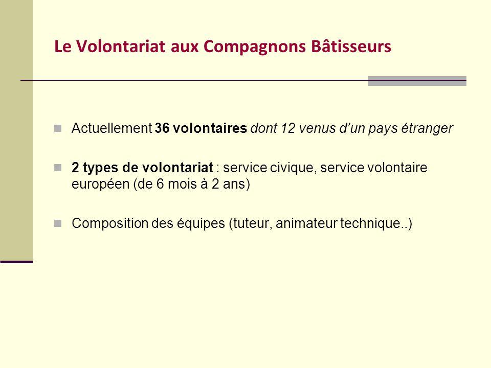 Le Volontariat aux Compagnons Bâtisseurs