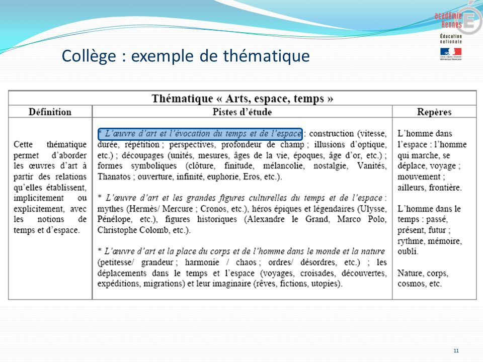 Collège : exemple de thématique
