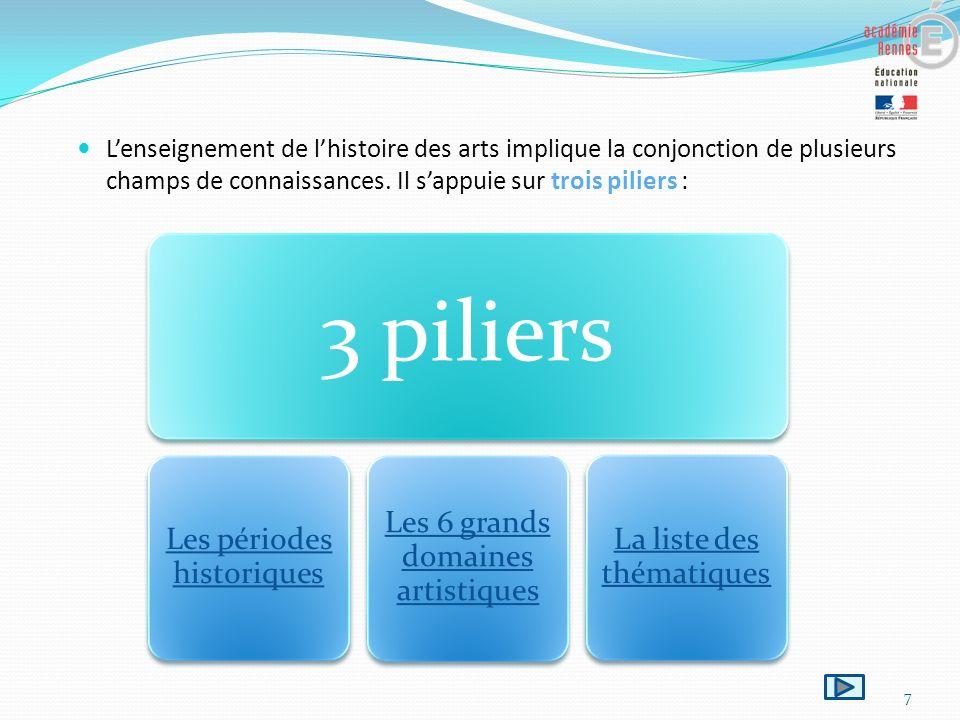 L'enseignement de l'histoire des arts implique la conjonction de plusieurs champs de connaissances. Il s'appuie sur trois piliers :
