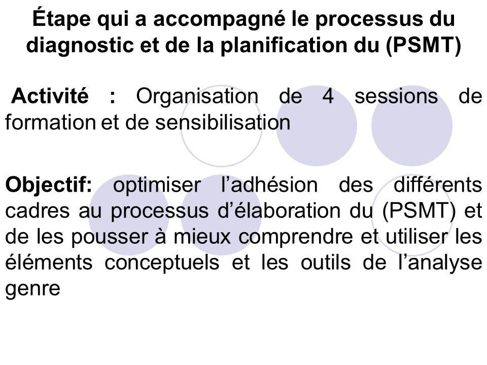 Étape qui a accompagné le processus du diagnostic et de la planification du (PSMT)