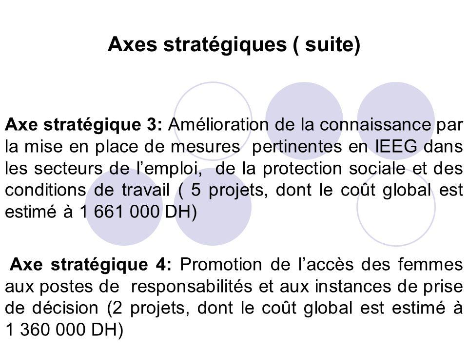 Axes stratégiques ( suite)