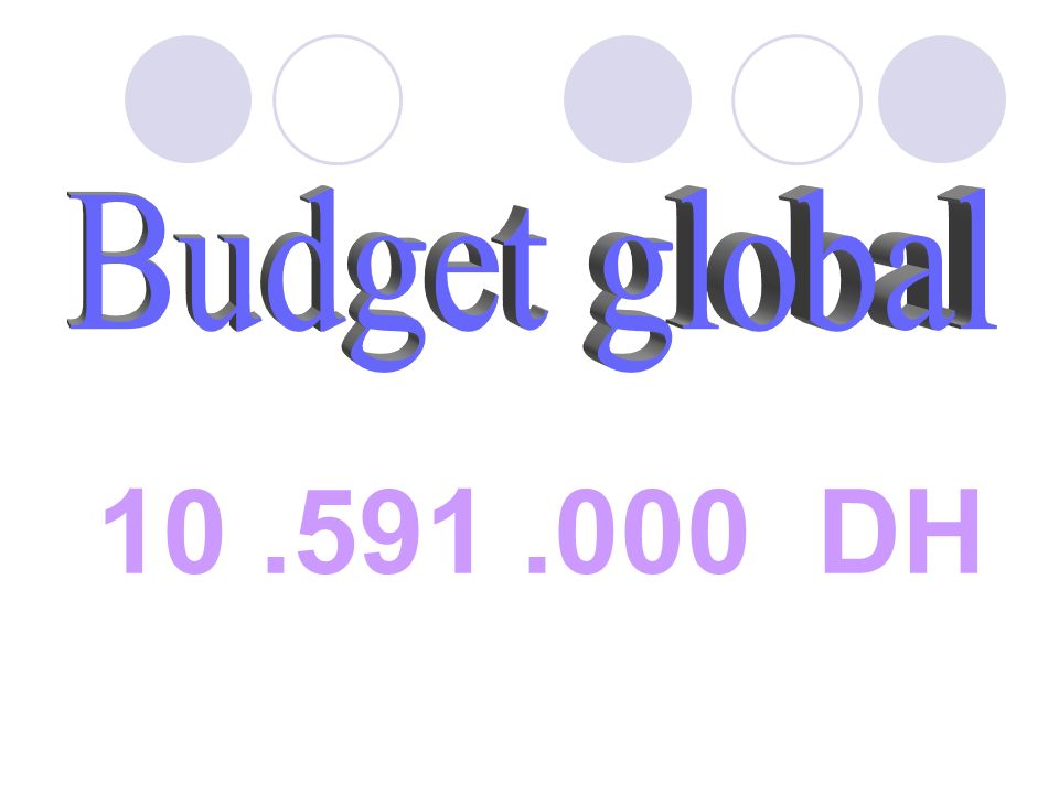 Budget global 10 .591 .000 DH