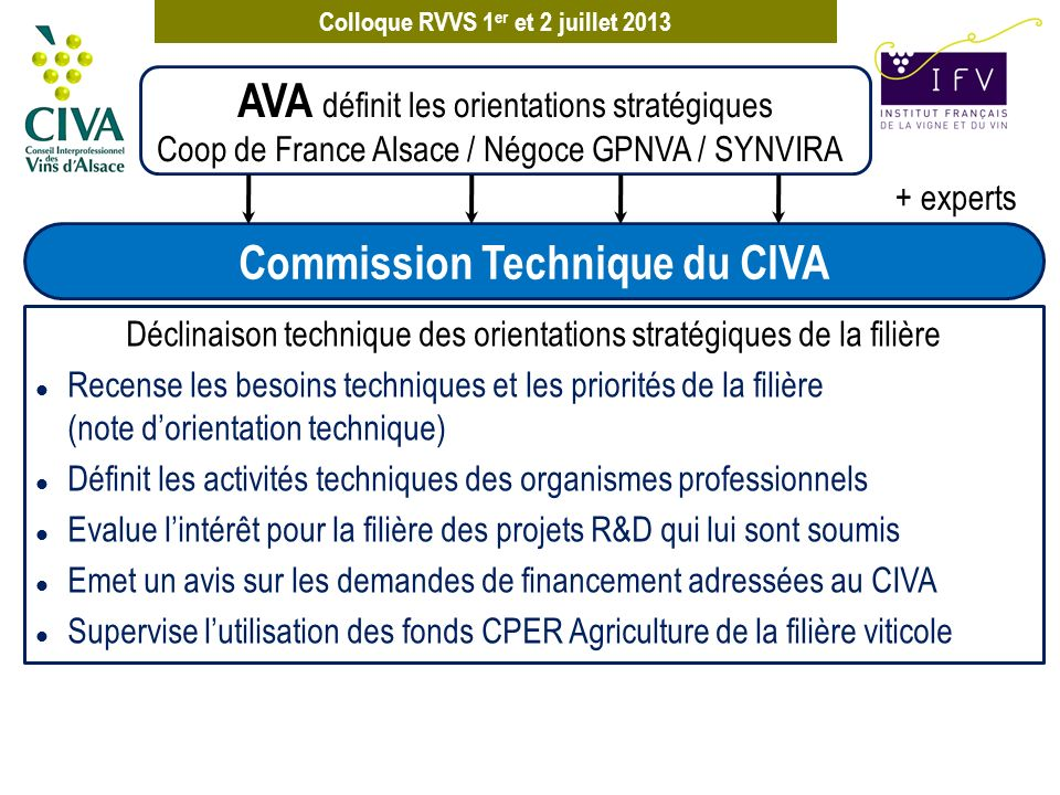 Commission Technique du CIVA
