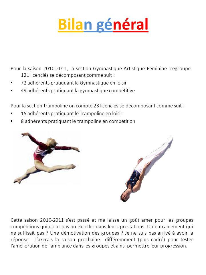 Bilan général Pour la saison 2010-2011, la section Gymnastique Artistique Féminine regroupe 121 licenciés se décomposant comme suit :