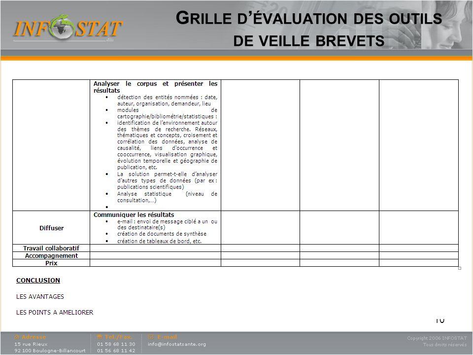 Grille d'évaluation des outils de veille brevets