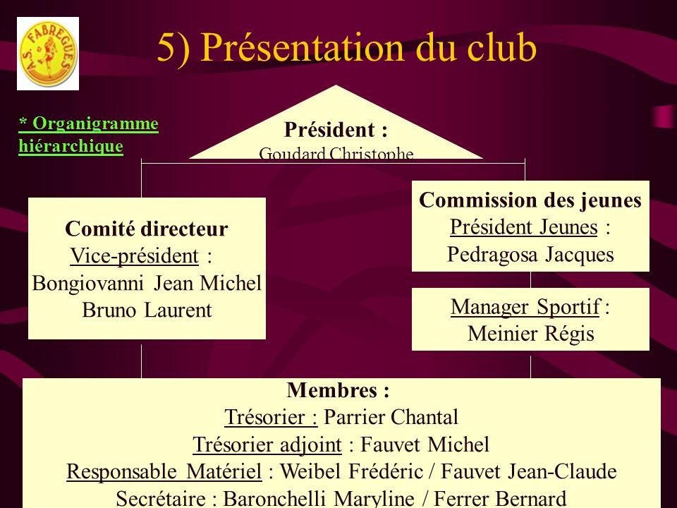 5) Présentation du club Président : Commission des jeunes