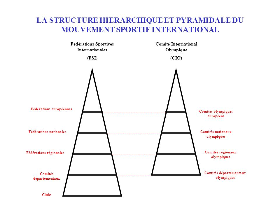 LA STRUCTURE HIERARCHIQUE ET PYRAMIDALE DU MOUVEMENT SPORTIF INTERNATIONAL