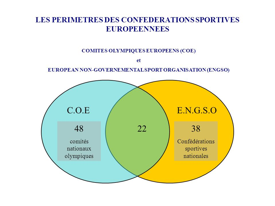 LES PERIMETRES DES CONFEDERATIONS SPORTIVES EUROPEENNEES