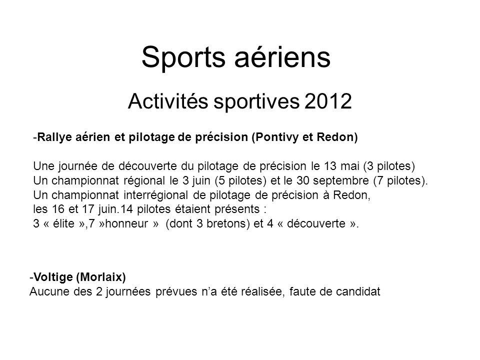 Sports aériens Activités sportives 2012