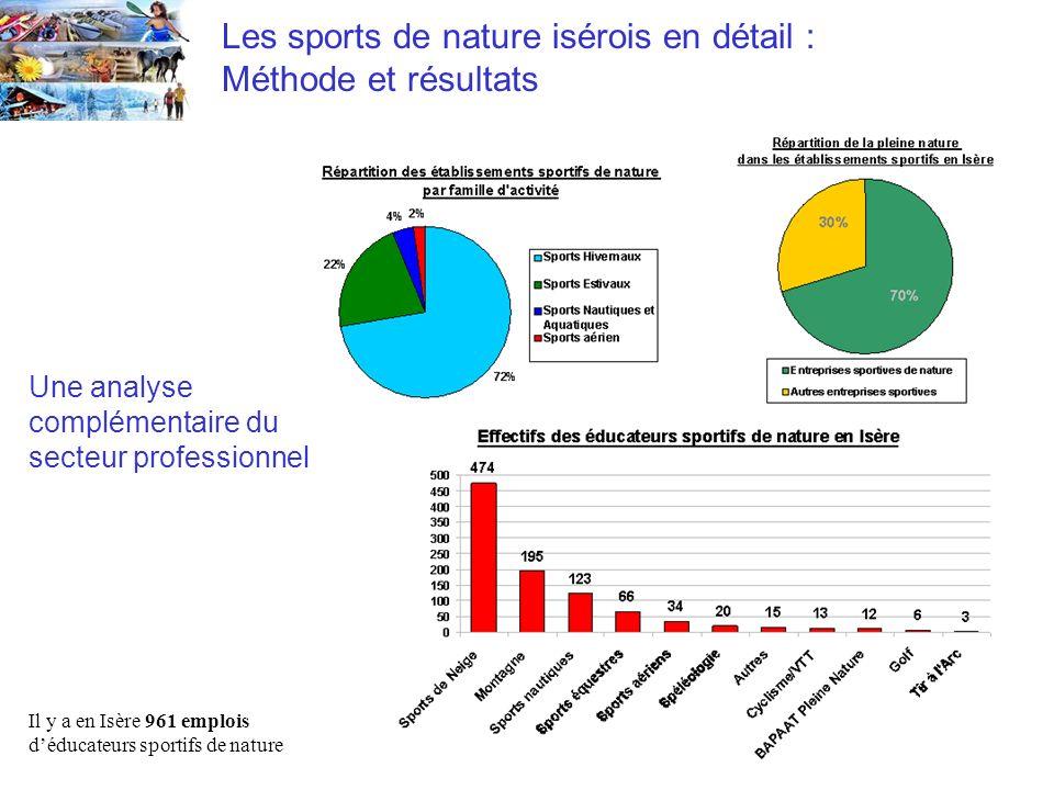 Les sports de nature isérois en détail : Méthode et résultats