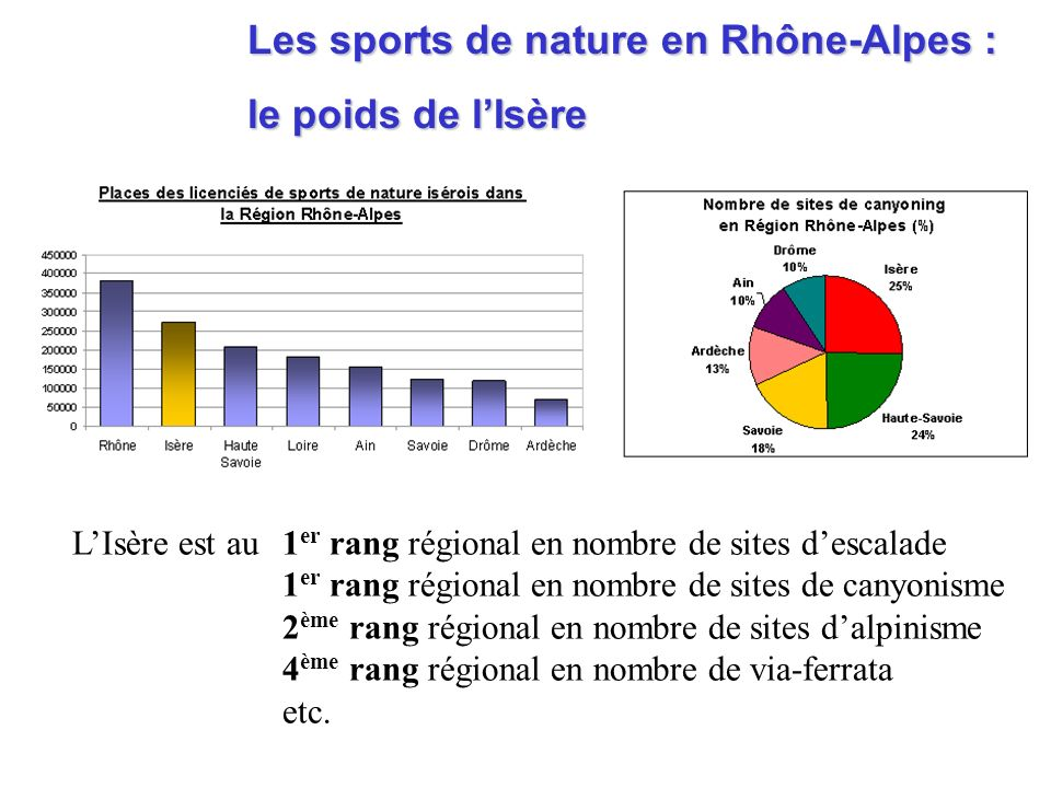 Les sports de nature en Rhône-Alpes :
