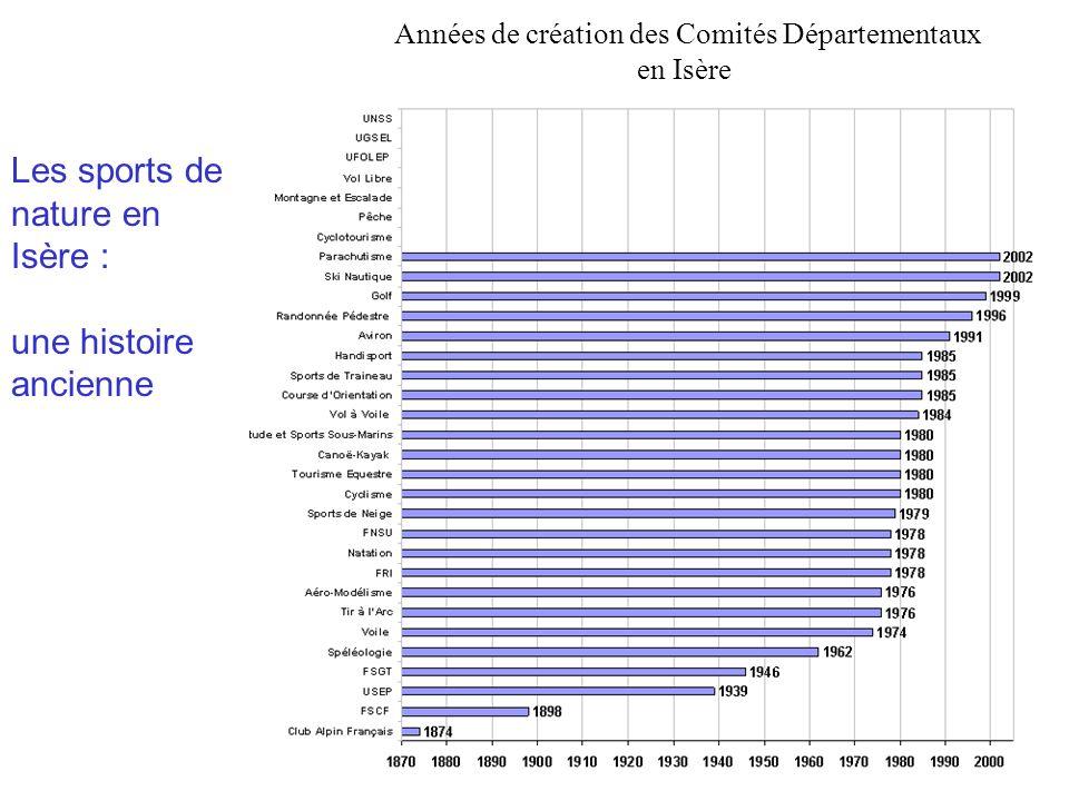 Années de création des Comités Départementaux