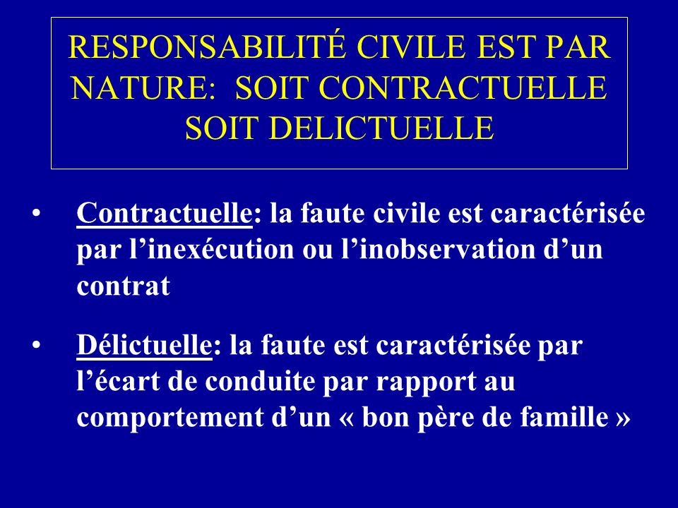 RESPONSABILITÉ CIVILE EST PAR NATURE: SOIT CONTRACTUELLE SOIT DELICTUELLE