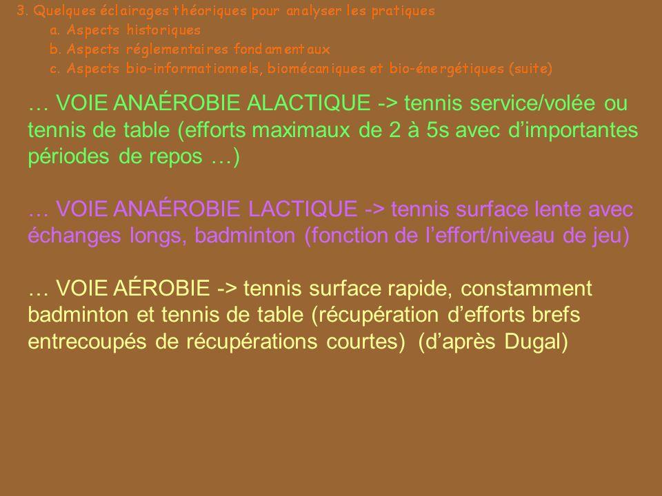 … VOIE ANAÉROBIE ALACTIQUE -> tennis service/volée ou tennis de table (efforts maximaux de 2 à 5s avec d'importantes périodes de repos …)