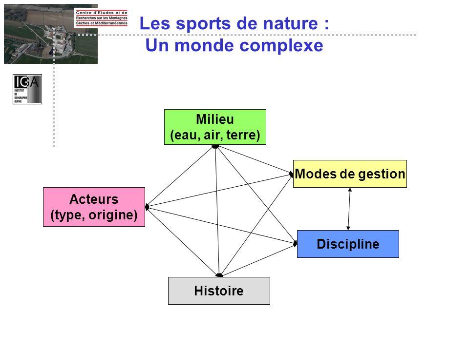 Les sports de nature : Un monde complexe