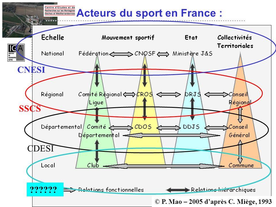 Acteurs du sport en France :