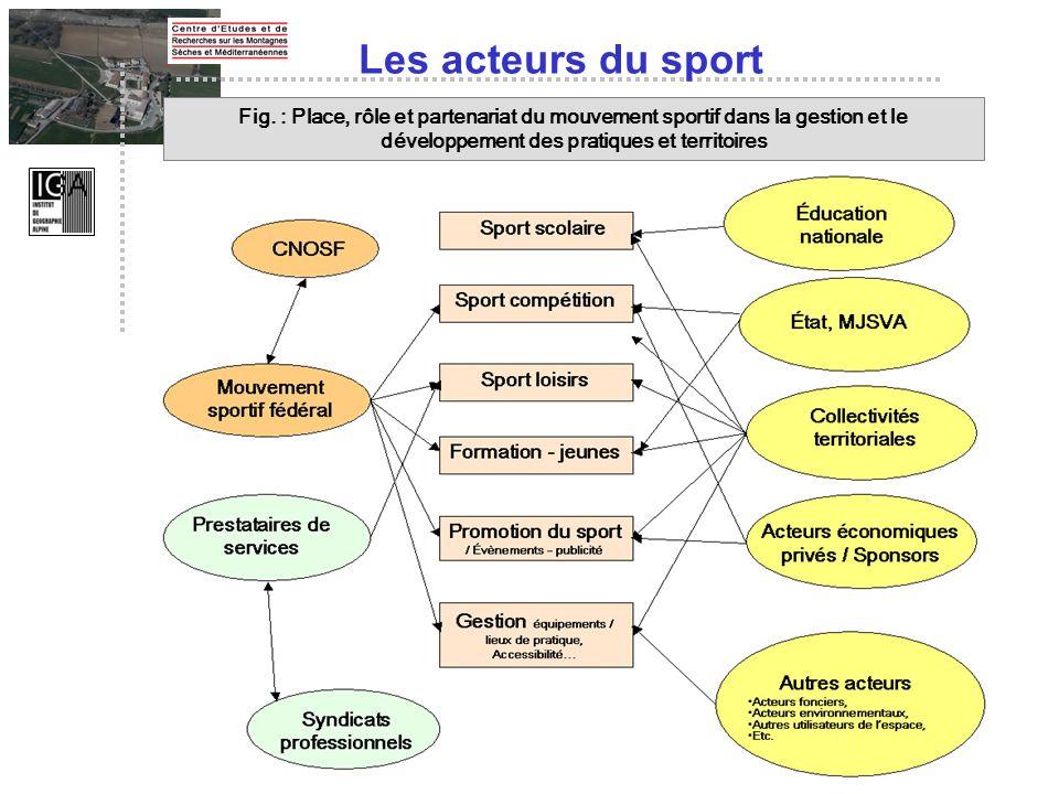 Les acteurs du sport Fig.