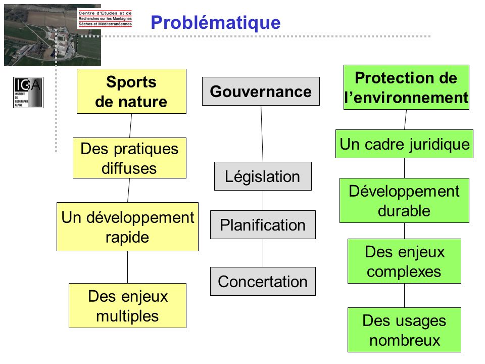 Problématique Protection de Sports l'environnement de nature