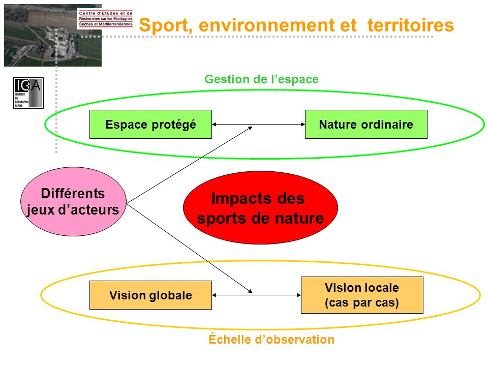 Sport, environnement et territoires