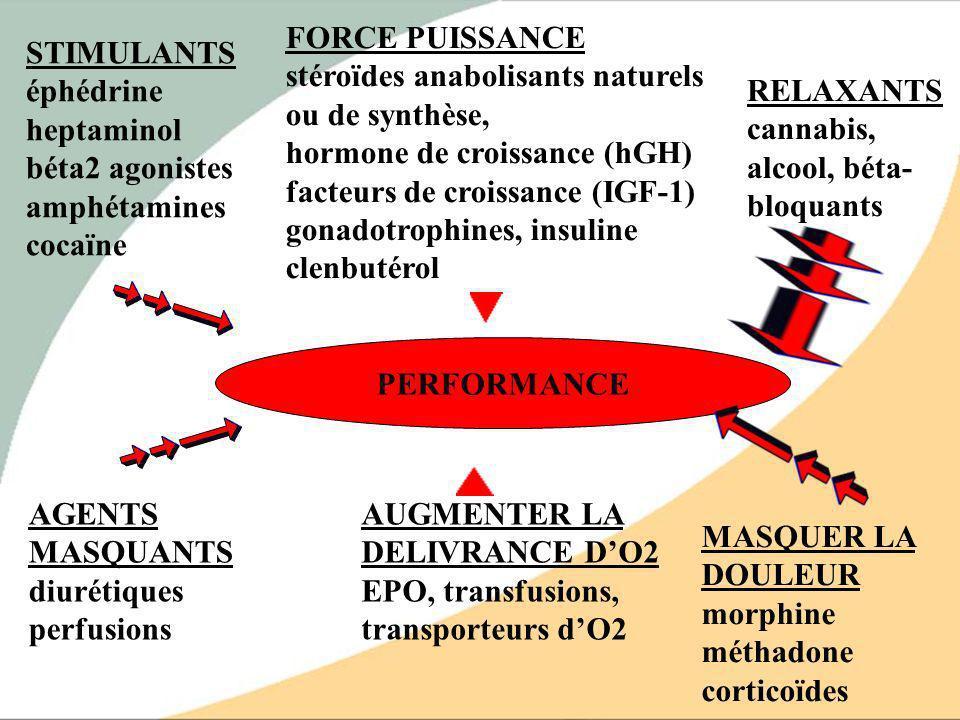 FORCE PUISSANCE stéroïdes anabolisants naturels ou de synthèse, hormone de croissance (hGH) facteurs de croissance (IGF-1) gonadotrophines, insuline clenbutérol
