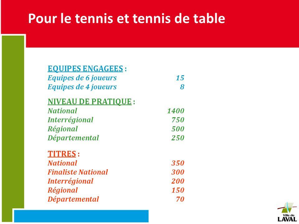 Pour le tennis et tennis de table