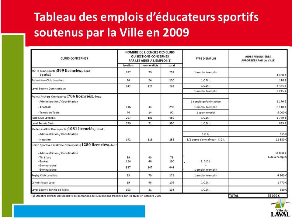 Tableau des emplois d'éducateurs sportifs soutenus par la Ville en 2009
