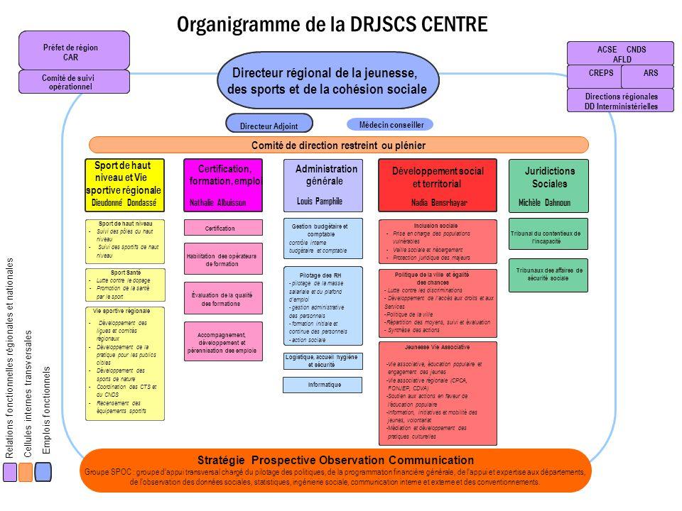 Organigramme de la DRJSCS CENTRE