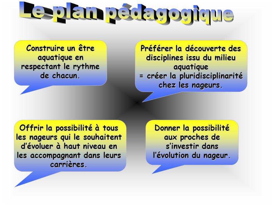 Le plan pédagogique Construire un être aquatique en respectant le rythme de chacun. Préférer la découverte des disciplines issu du milieu aquatique.