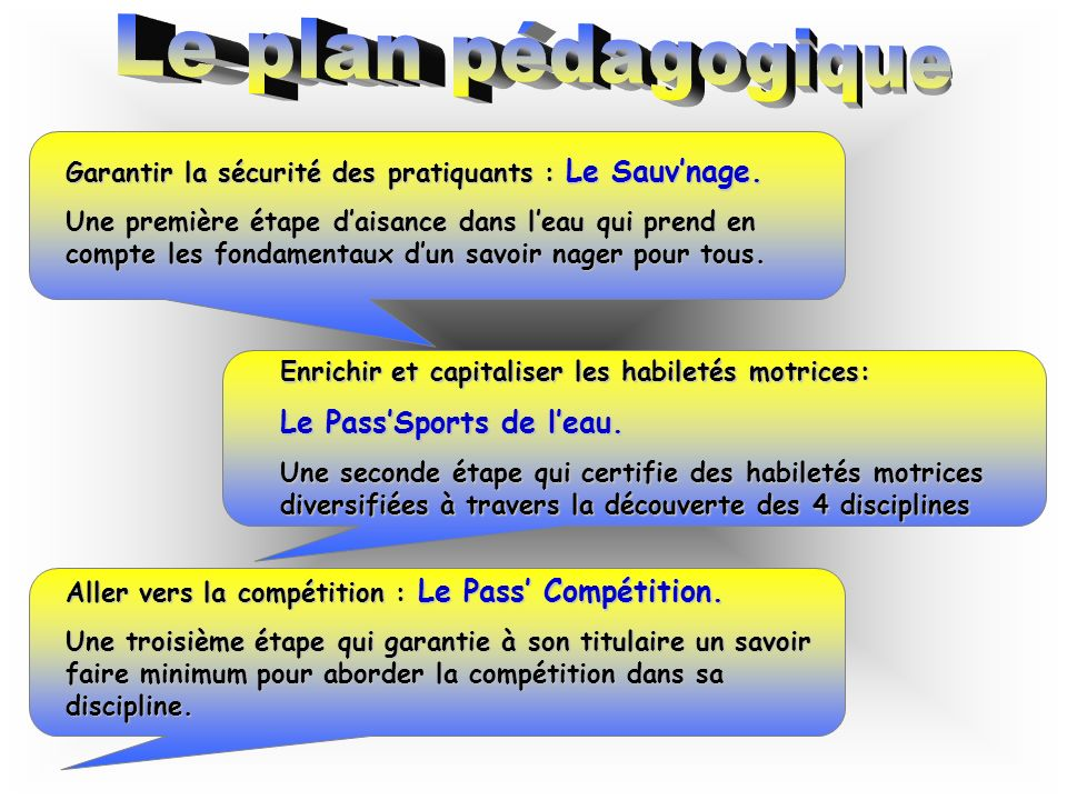 Le plan pédagogique Le Pass'Sports de l'eau.