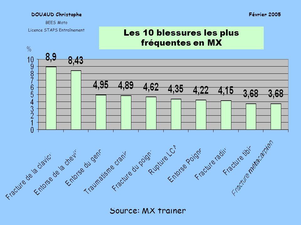 Les 10 blessures les plus fréquentes en MX