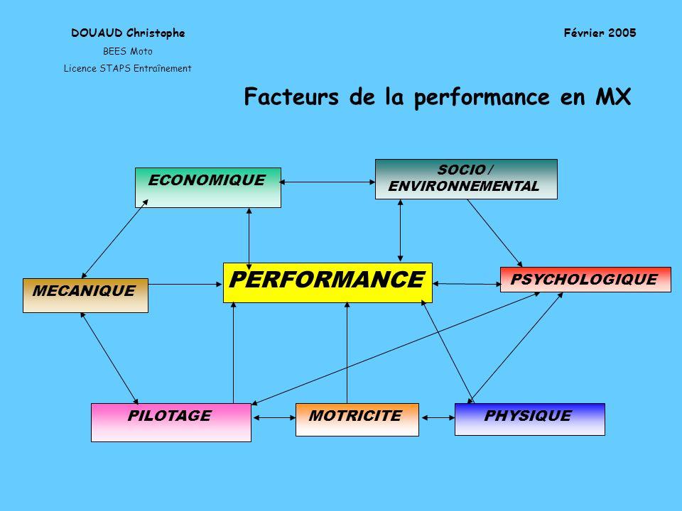 Facteurs de la performance en MX