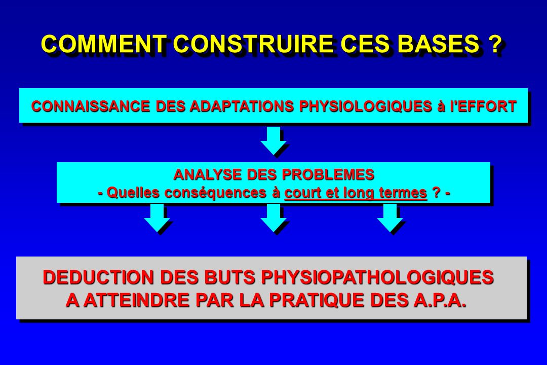 COMMENT CONSTRUIRE CES BASES